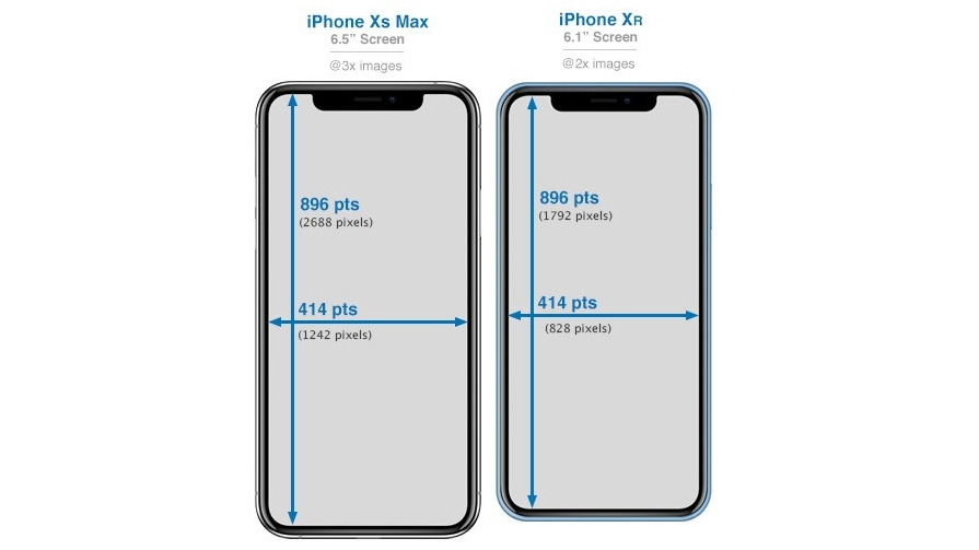 What Size Iphone Is Best For Me Iphone Size Comparison