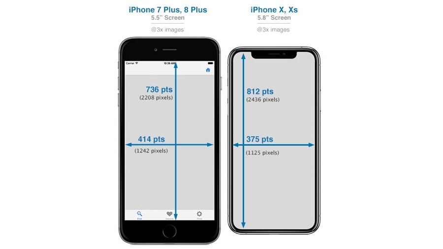 What Size Iphone Is Best For Me Every Iphone Compared