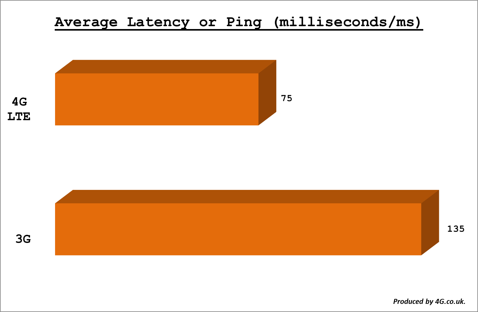 Average Latency Or Ping (3G and 4G LTE networks)