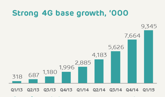EE hits 9.3 million 4G customers and 87% population coverage