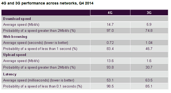 Ofcom finds that 4G significantly outperforms 3G