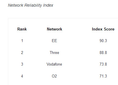 EE retains its lead in latest RootMetrics results
